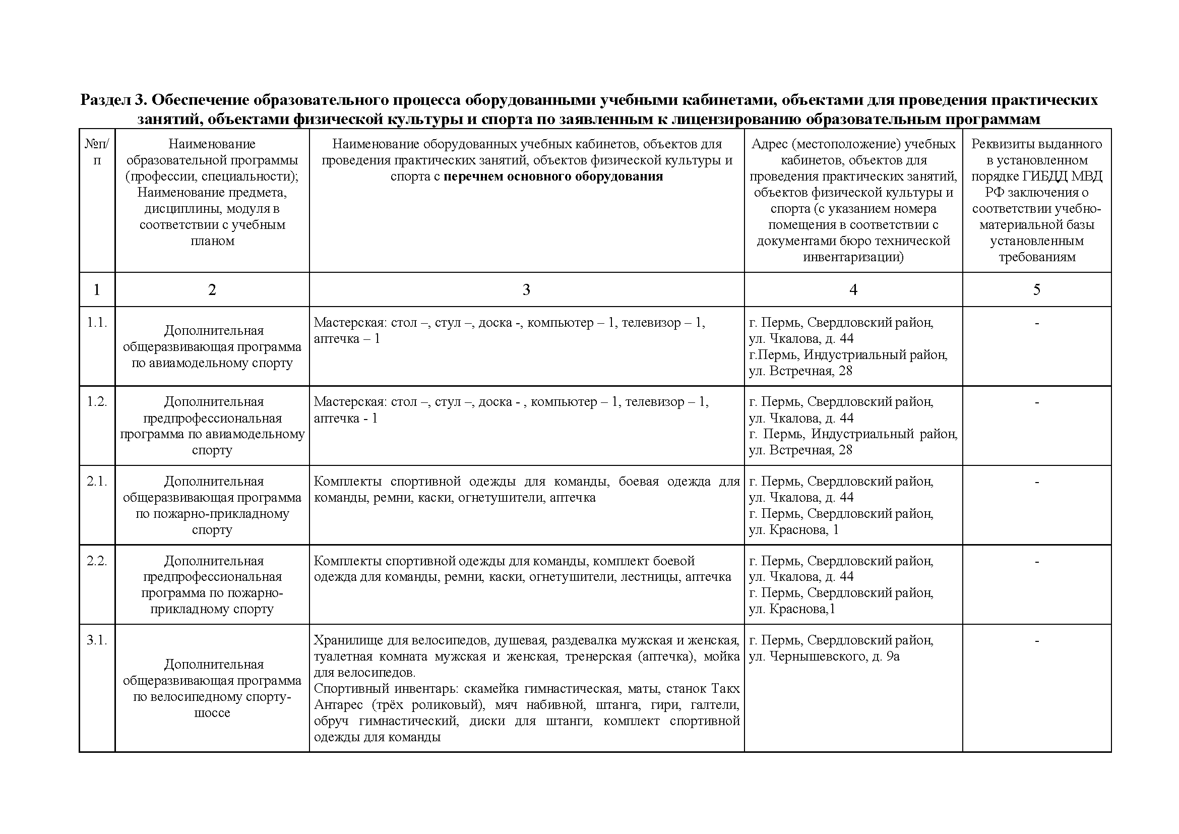 Справка_(новая) о_материально-техническом_обеспечении_образовательной_деятельности_Страница_3